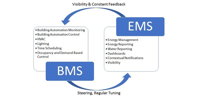 BMS and EMS